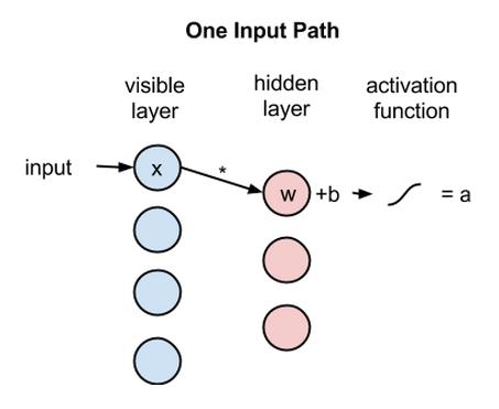 input path RBM