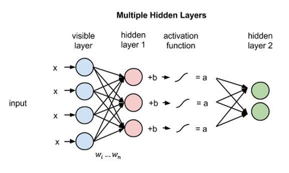 multiple layer RBM