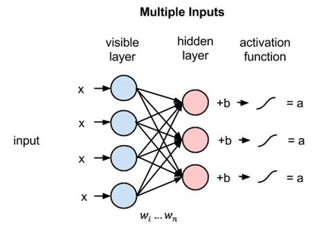 multiple inputs RBM