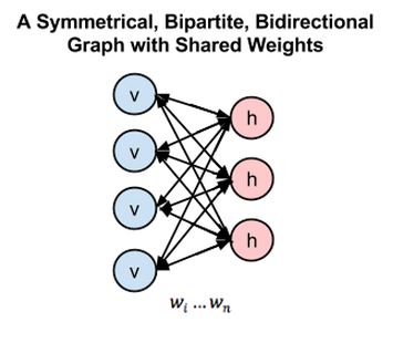 bipartite graph RBM